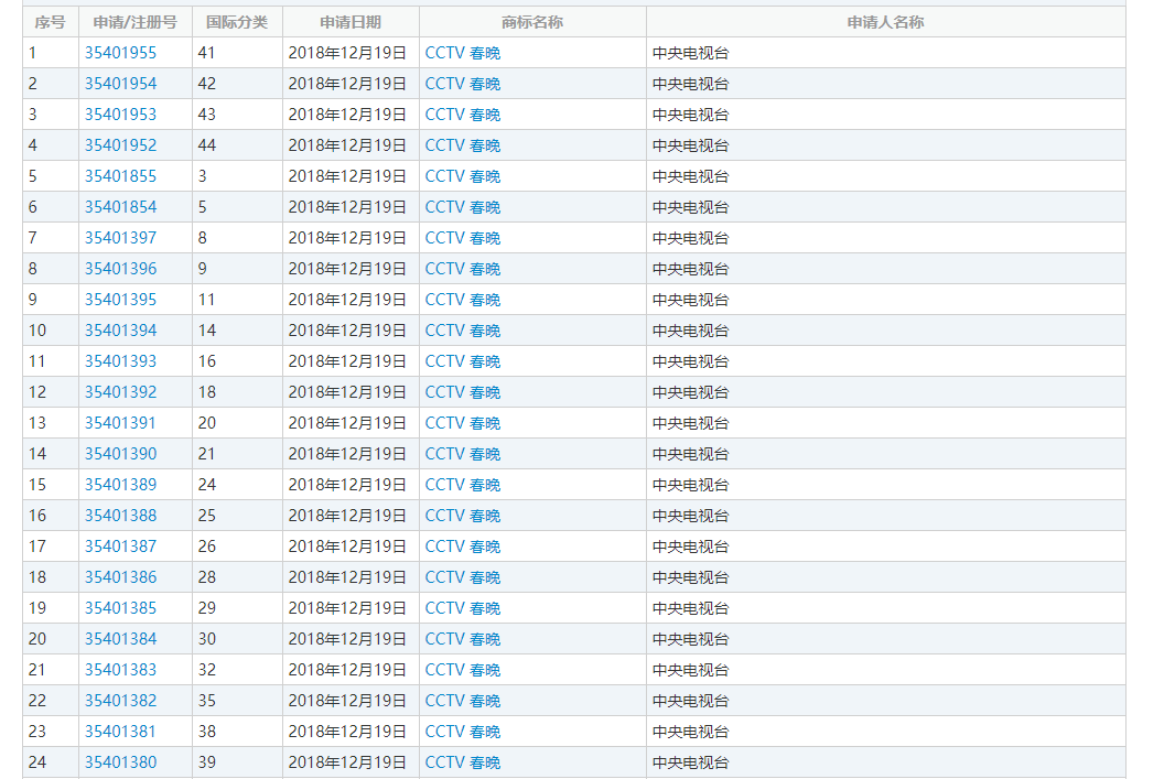 """CCTV春晚""一样是24个类别,"